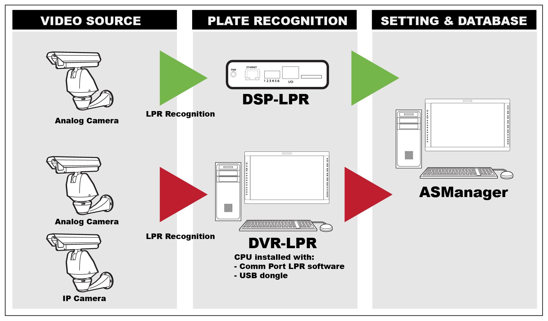 License Plate Recognition (LPR) Camera System - Comm Port